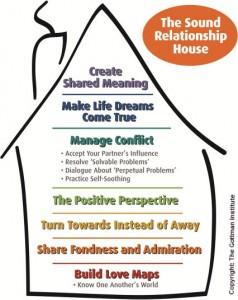 Sound-relationship-House-w-copyright-238x300